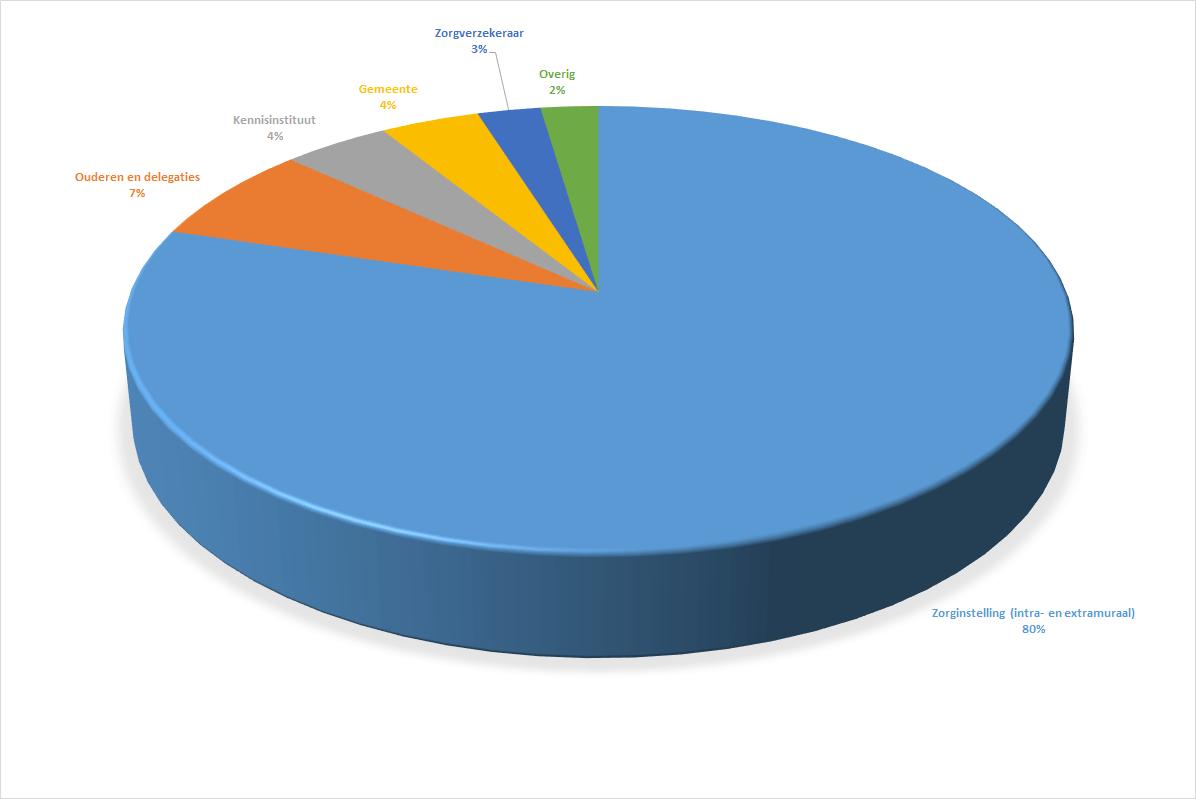 https://eennieuwegeneratieouderenzorg.nl/wp-content/uploads/2016/09/Sectoren.png